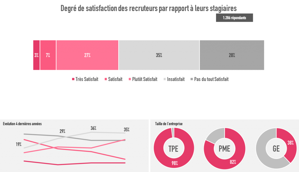 Satisfaction des recruteurs